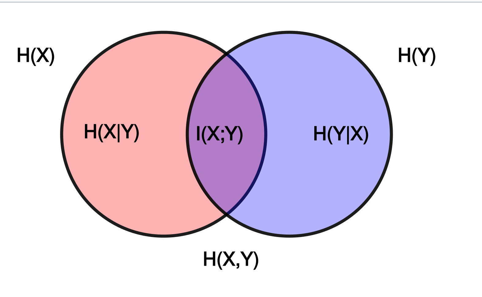 Venn diagram for various information measures associated with correlated variables X and Y.